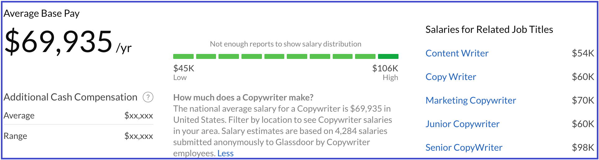 Salary.com copywriter